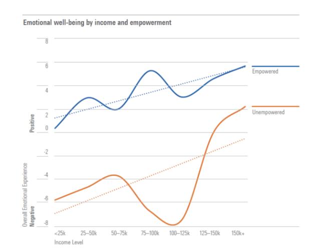 نمودار نشاندهنده میزان رضایت از زندگی با توجه به سطح درآمد